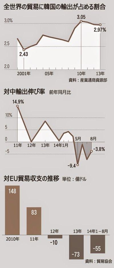 ぱくにゅー: 【韓国経済崩壊】韓国の輸出が世界中で減少 韓国経済の構造的問題が露呈 2ch 「問題なのは経済構造じ...