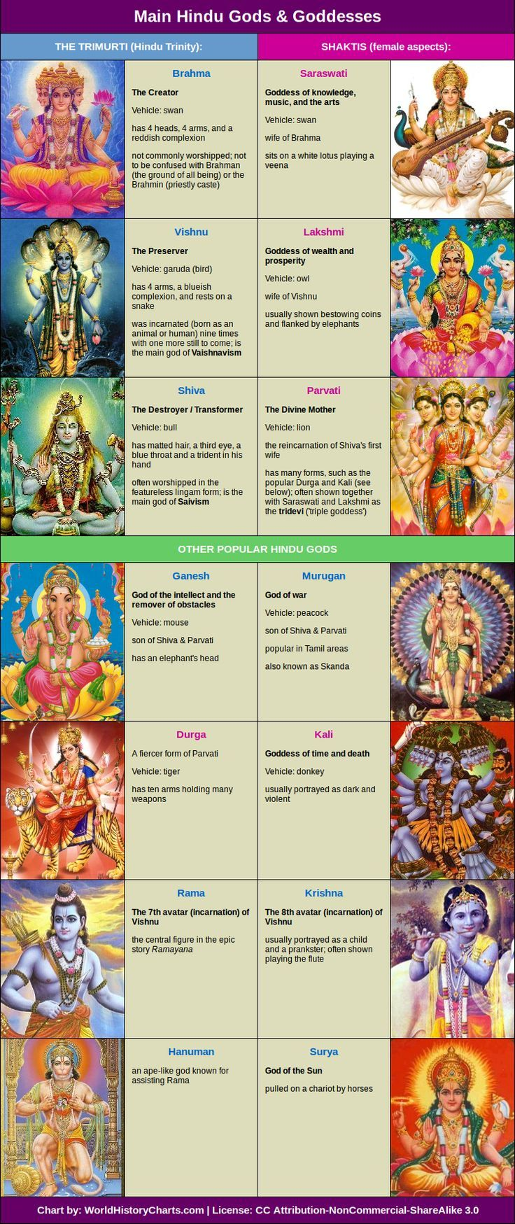 HINDU GODS CHART There are four main sects within Hinduism: 1. Shaivism (in…