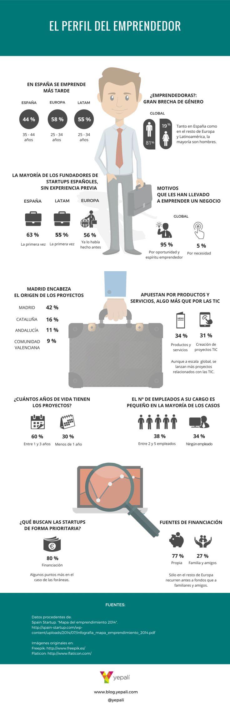 El perfil del emprendedor español #infografia #infographic #entrepreneurship