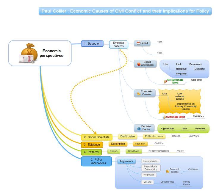 Comment mieux comprendre la structure d'un texte complexe ?  Comment mieux étudier à l'université ? Avec une mindmap !  Exemple d'analyse d'un texte sur les causes économiques d'un conflit.