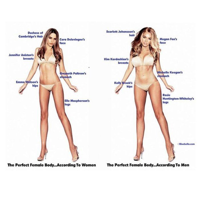 """No surprise: Men and women have very (very) different ideas of what makes up an """"ideal"""" female body. - Shape.com"""