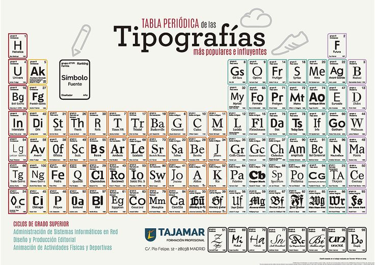31 best tabla periodica images on pinterest chemistry tables and material promocional urtaz Gallery