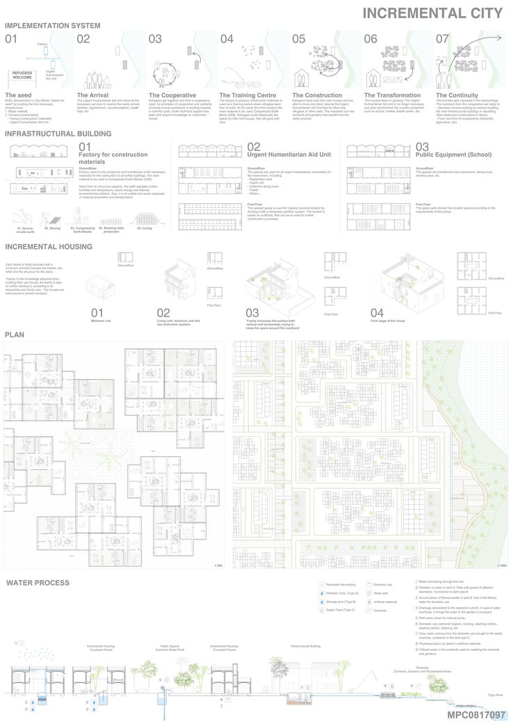 Results of Mosul Postwar Camp, a worldwide architecture competition for students and professionals. You can check the full results in our webpage (click in the image). Registrations for our new competition are open!  #architecturestudentcompetition   #architecturecompetition   #studentcompetition   #mosulpostwarcamp   #architecture  #lamina  #board #architectureboard  #refugeecamp #architecturestudent