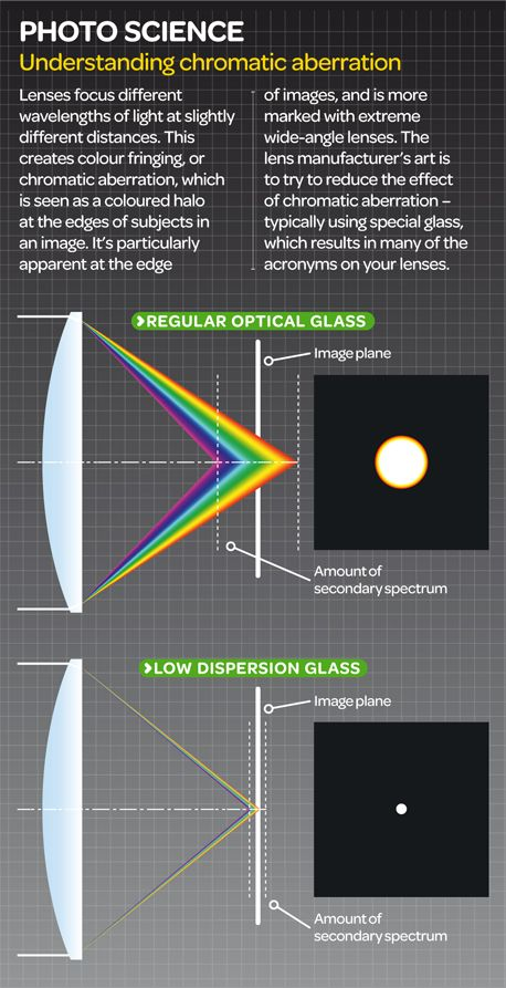 What is chromatic aberration? Drag and drop our infographic on to your desktop for your own handy chromatic aberration definition and illustrated guide.