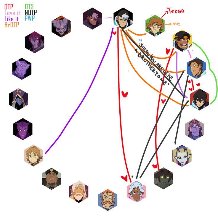 3599892b99c4c8f89e848069567e3a69 the 25 best voltron memes ideas on pinterest voltron tumblr
