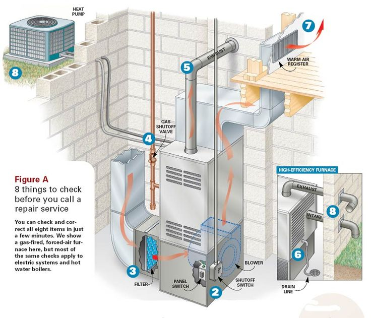Furnace Diagrams For Free Handyman Pinterest Heating