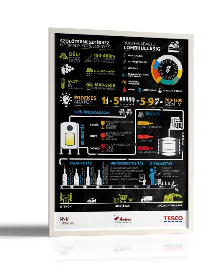 Tesco - Wine infographic 2