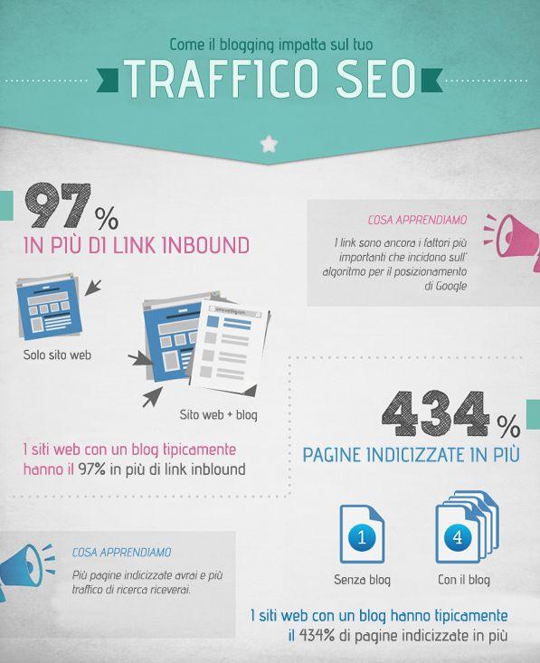 Perché è importante creare un #blog? Aumenta il #Traffico del tuo #sitoweb! - #infografica #1Minutesite