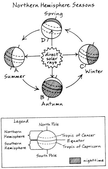 Seasons Diagram