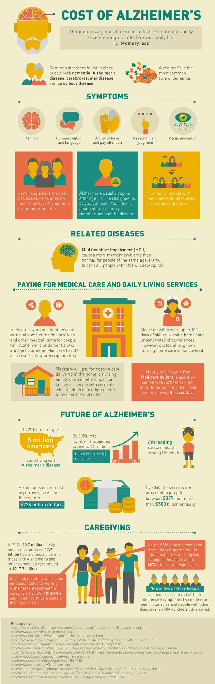 The cost of Alzheimer's and how expert witnesses will be used for both caregivers and victims of elder abuse #infographic #expertwitness