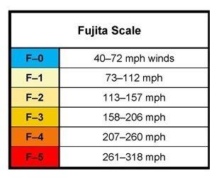 Tornado Scale - The Enhanced Fujita Scale