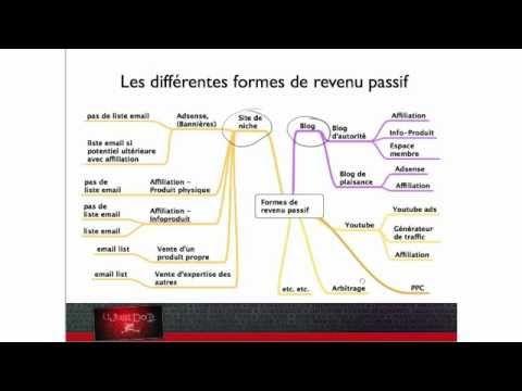 Les différentes formes de revenu passif