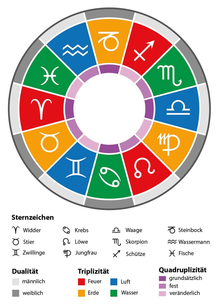 sternzeichen | Sternzeichen, Wassermann sternzeichen