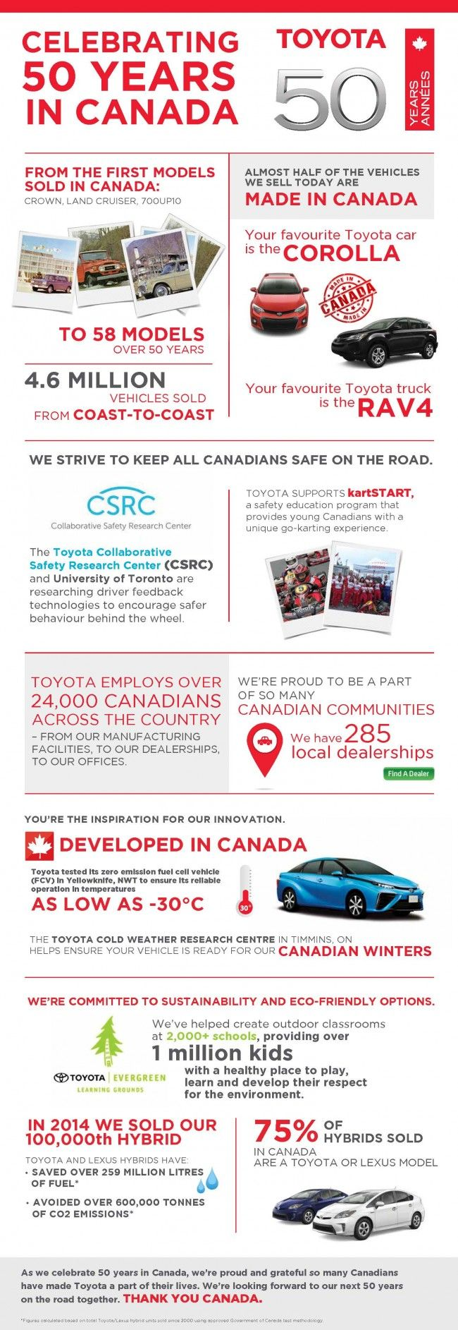 Heres 50 Years Of Toyota Canada In One Infographic