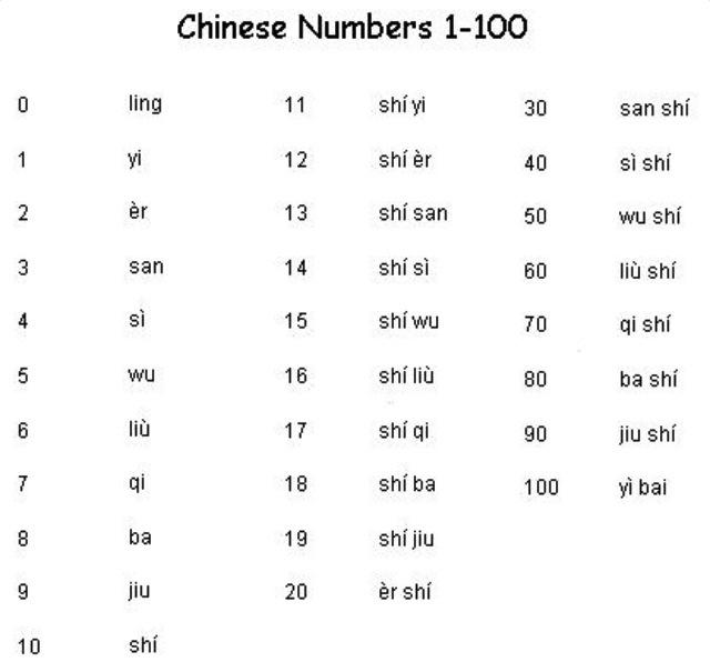 Basic Chinese | Learning Chinese | Pinterest | Basic ...