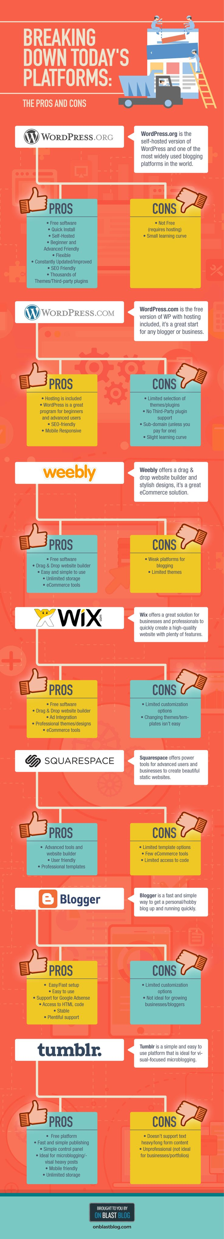 How to Choose your Blogging Platform - infographic