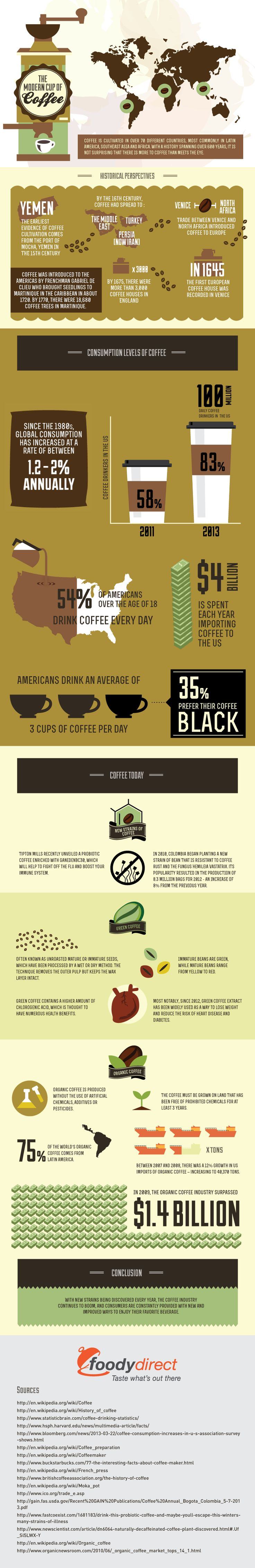 The Modern Cup Of Coffee #Infographic #Coffee #Food