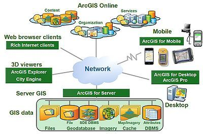 The ArcGIS Platform: An Architecture Overview | Esri Insider
