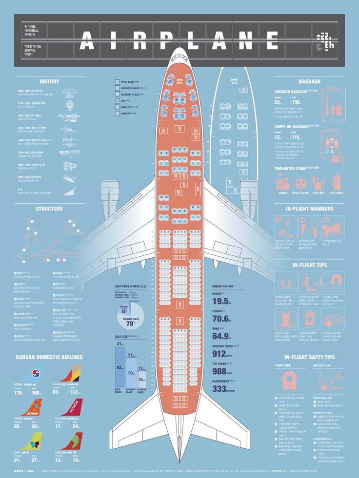 [Infographic]비행기에 관한 인포그래픽