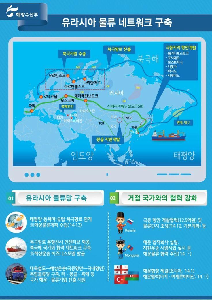 유라시아 네트워크 구축, 2014 해양수산부입니다.