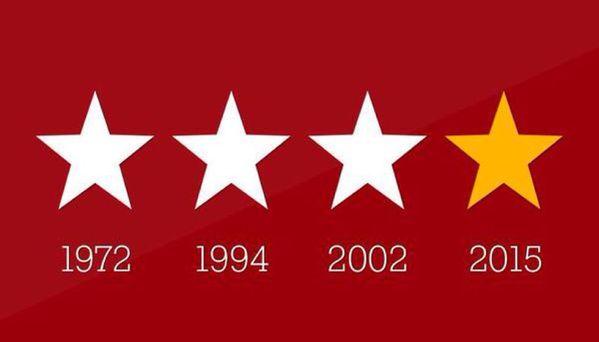 Şampiyon GALATASARAY Gerçekleri tarih yazar diye boşuna demiyoruz. 4. yıldızımız da geldi. :) #Galatasaray #ŞampiyonGalatasaray #Cimbom #GS #champions #Pinterest #Red #Yellow #star #4Yıldız #TarihiGün #Türkiye #Futbol #mutluluk #happy #good #like #love #aşk