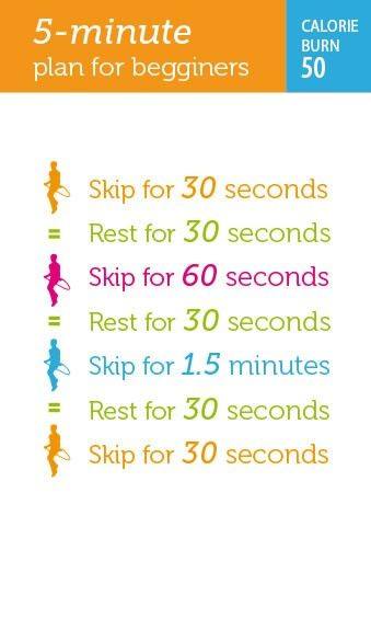 5 minute skipping rope workout for begginers.