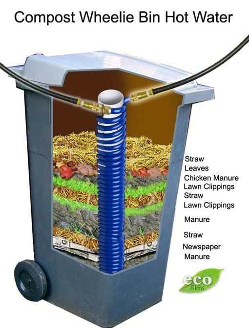 Well layered compost heaps can reach temperatures of 140F. This is a clever design for a Using Compost as a Hot Water Heater for your home