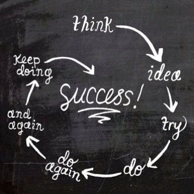 The cycle of success ✨