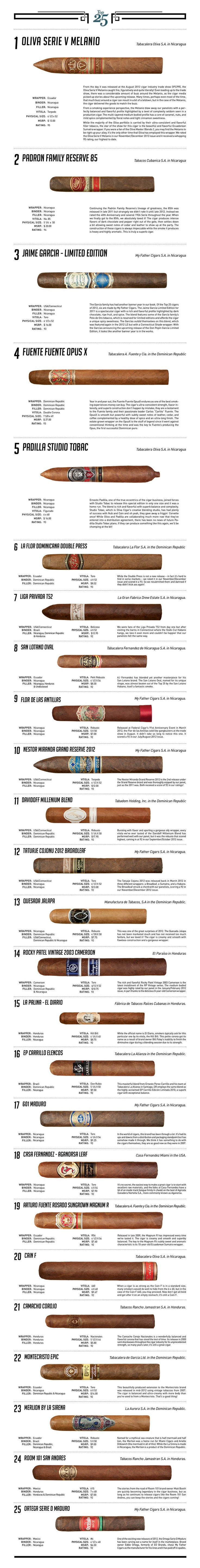 Cigar Snob Magazine's Top 25 of 2012 | Raddest Men's Fashion Looks On The…