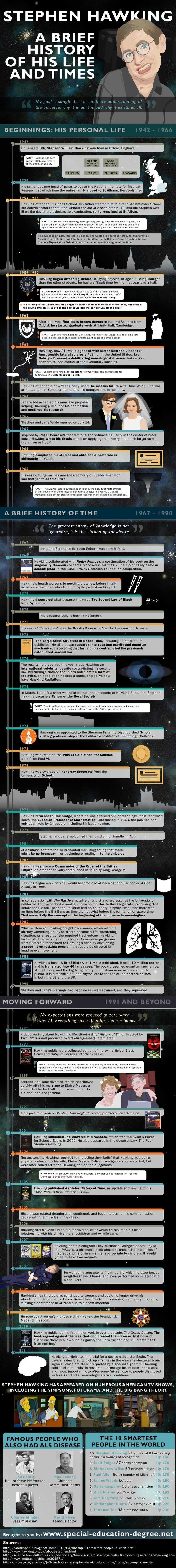 Stephen Hawking: A Brief History of His Life {Infographic}