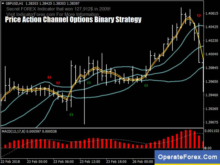 Download Pa Channels 2 Forex Trading System Strategy For Mt4