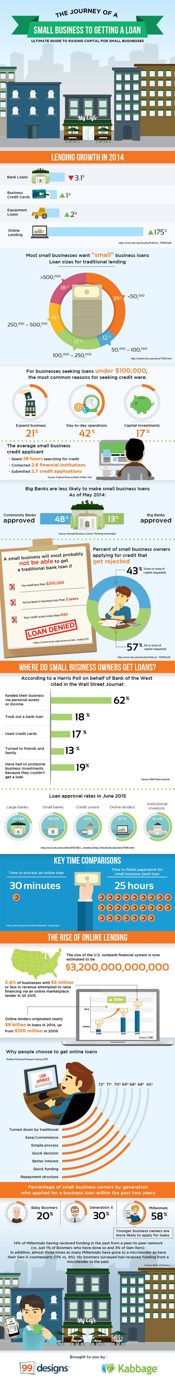 fritzR - Small business loan by the numbers infographic