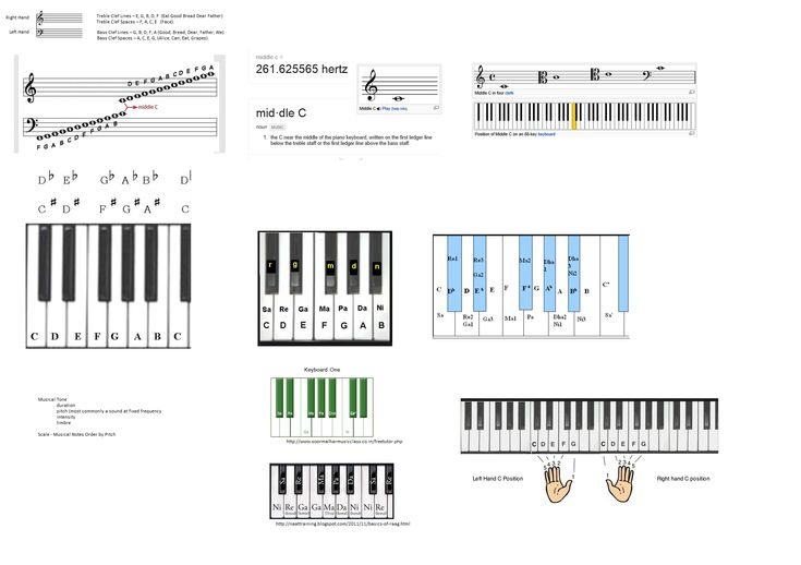 an overview of the troubles about learning to play a piano Free sheet music / free piano music these sites are known to contain free sheet music in a variety of formats  overview the site launched on.