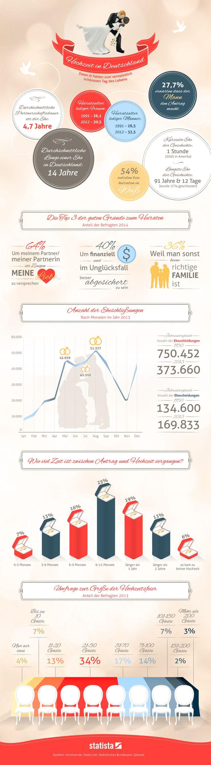 Infografik: Hochzeit in Deutschland | Statista