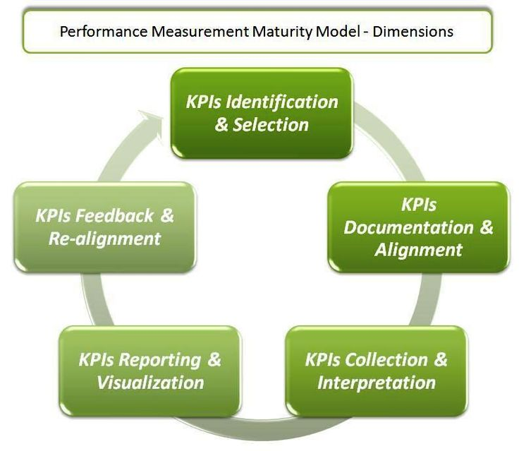 The Performance Measurement Maturity Model proposed below is informed by an academic research project (Brudan, 2009) supported by further insights from the experience gained as implementers of Performance Management Systems and developers of smartKPIs.com, one of the most comprehensive repositories in the world with Key Performance Indicators (KPIs).