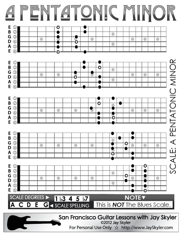 A Pentatonic Minor Scale on the Guitar neck. 5 CAGED Position Pattern Chart. As this website is focused on, and to be honest, biased towards Rock, Blues, Metal, and Folk guitar styles, Pentatonic Minor
