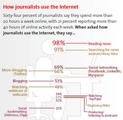 qué hacen los periodistas en Internet