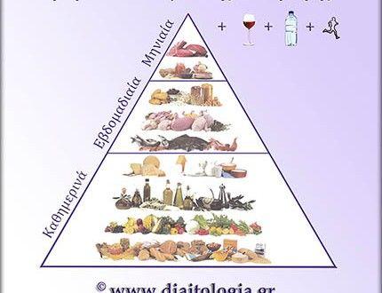 Μεσογειακή διατροφή : τι είναι η πυραμίδα της Μεσογειακής διατροφής; | Διαιτoλογία