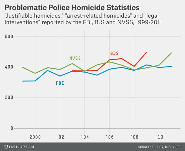 46 best police shootings images on Pinterest Data visualization - homicide report template