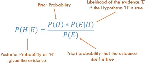 Equation for Bayes' Theorem