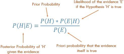 Equation for Bayes' Theorem