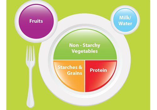 How to Choose a Healthy Diet Plan