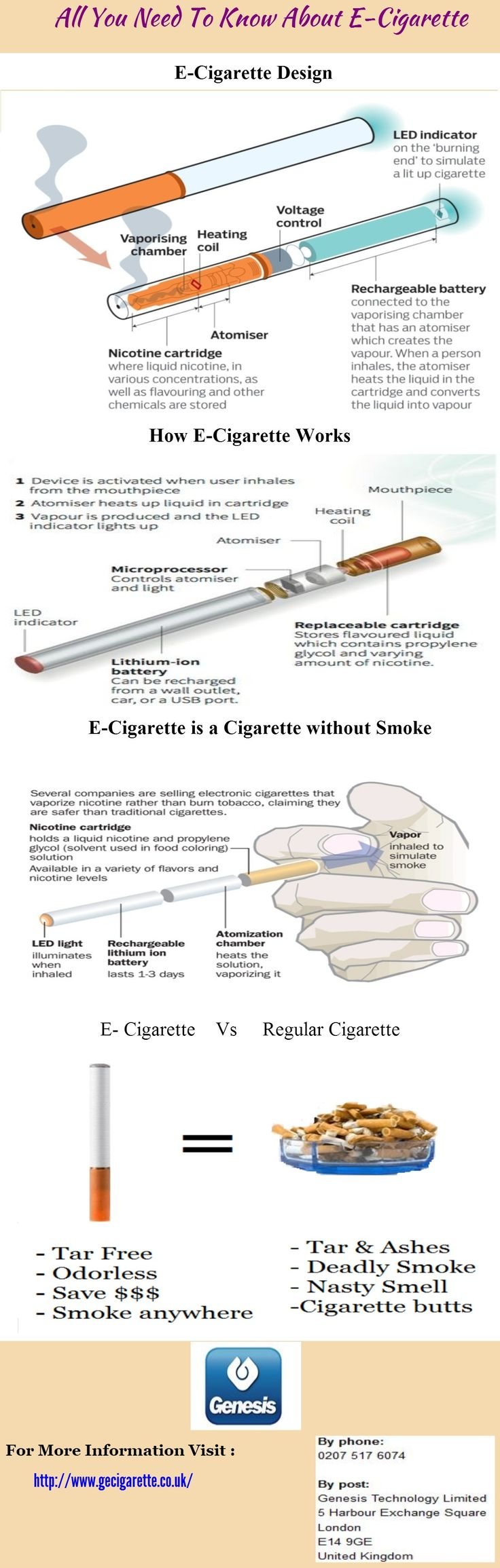 All You need to Know about E-cigarette