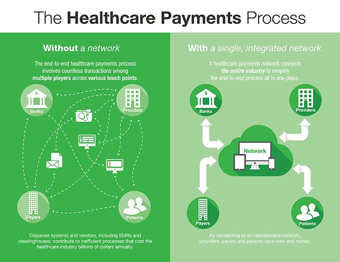 Infographic: Benefits of an Integrated Network in the Healthcare Payments Process | InstaMed