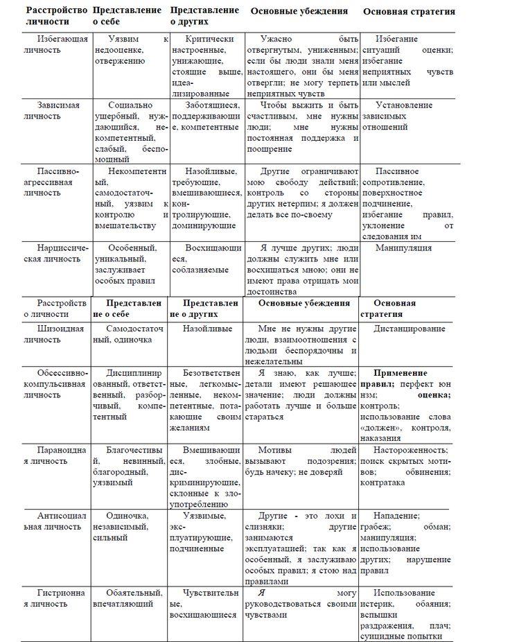 Профиль характеристик расстройств личности