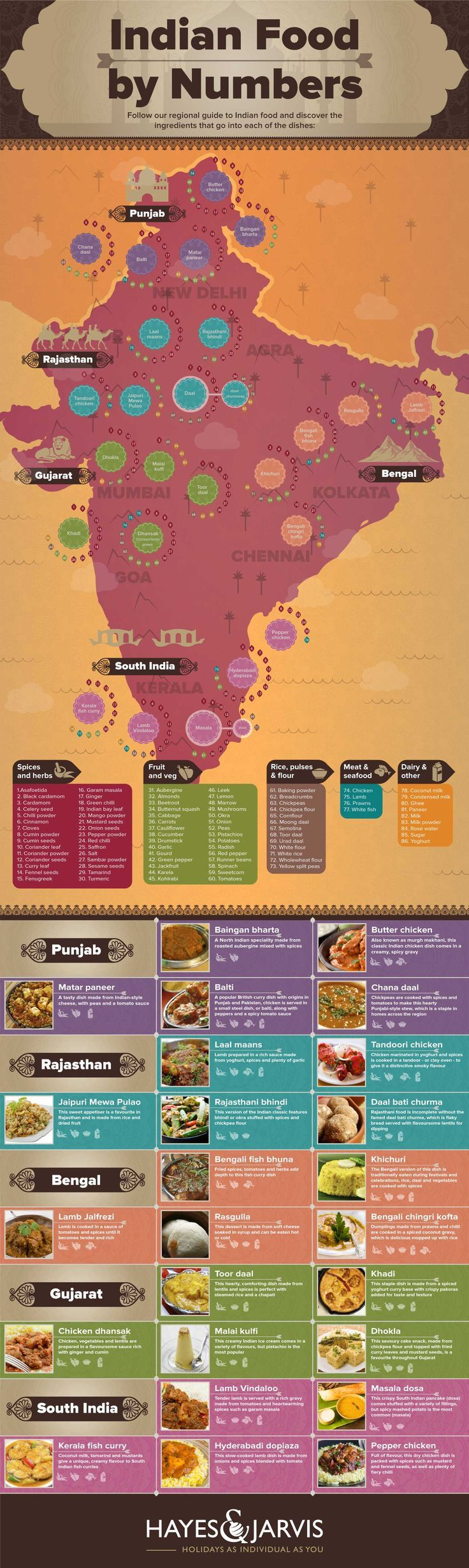Think you know your Indian cuisine? Put your knowledge to the test with this infographic that lists a number of Indian dishes by their region and ingredients. >> https://www.finedininglovers.com/blog/food-drinks/different-indian-cuisines/