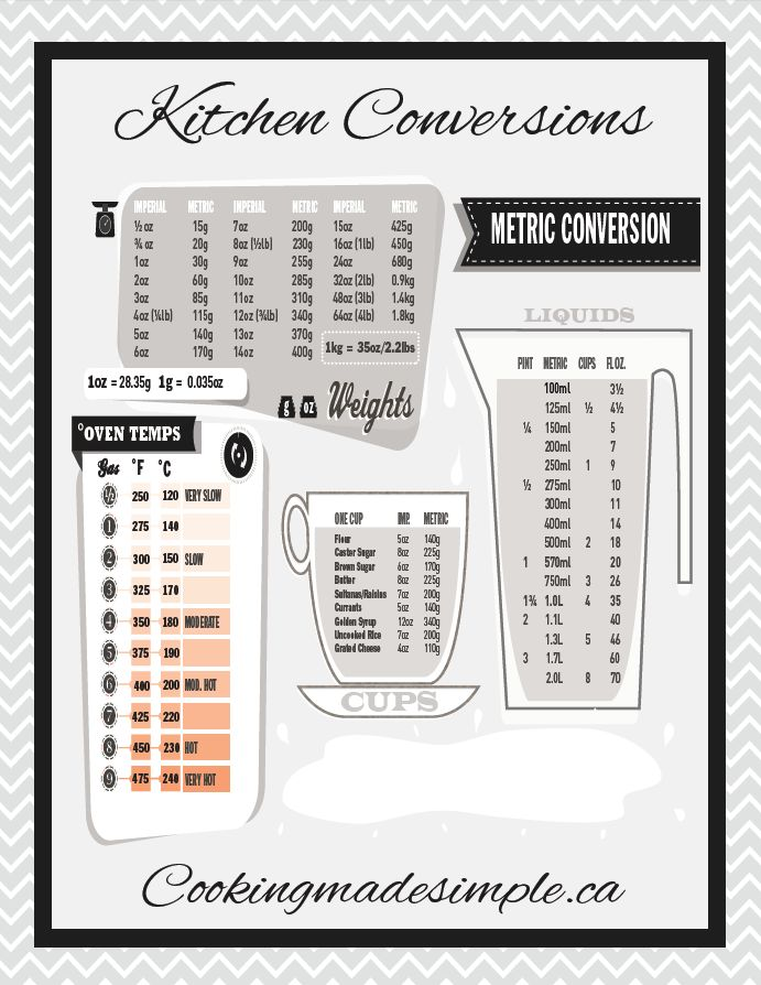 Stylish handy printable kitchen conversions chart - Conversion table for area measurement ...