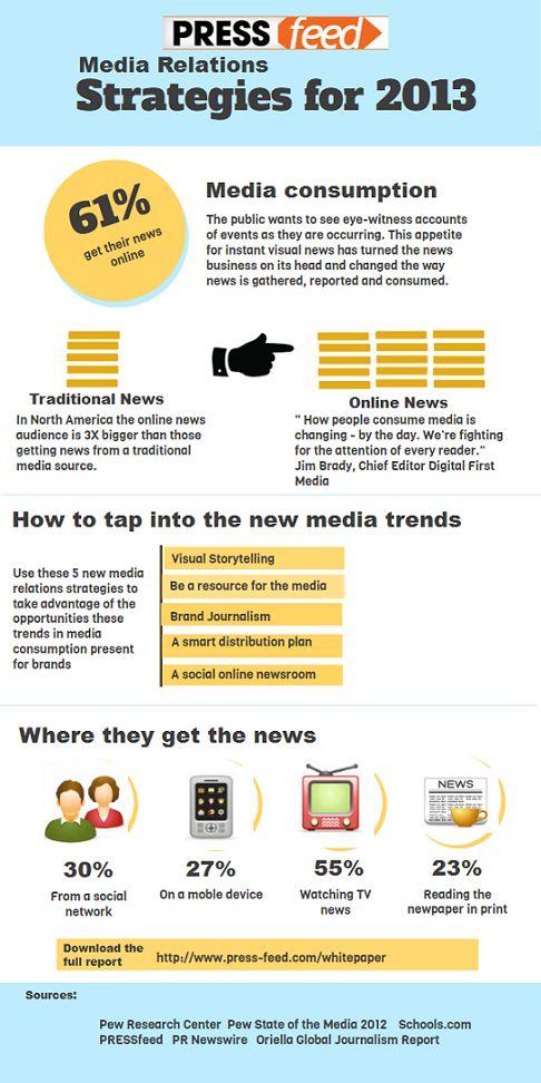 38 best Infographics images on Pinterest Info graphics - media relations officer sample resume