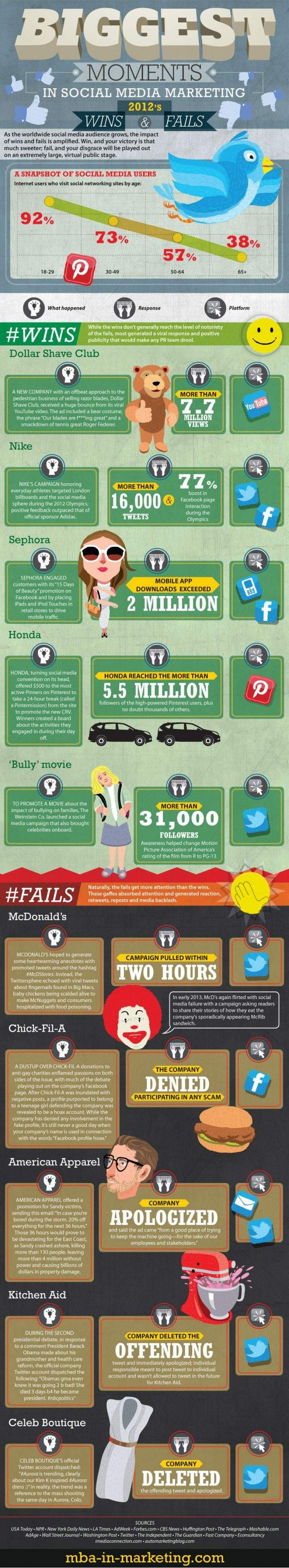 Brand wins and fails in social media #Infographic