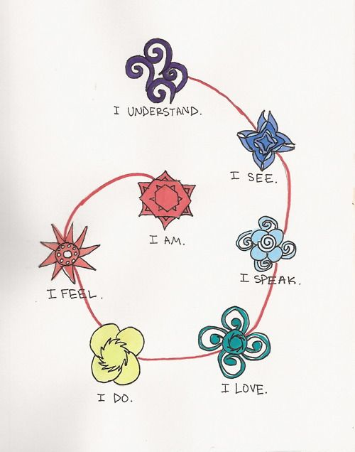 Seven of twelve senses named by Rudolf Steiner